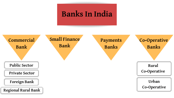 How Banking System In India are classified
